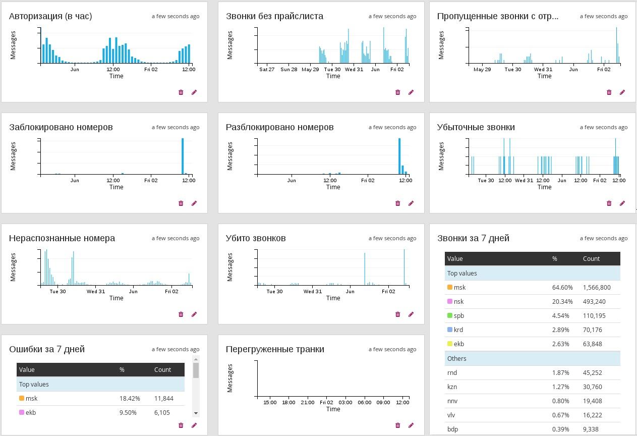 Система маршрутизации и расчёта стоимости звонков в режиме реального времени